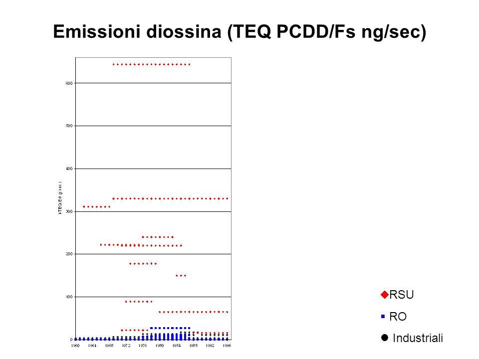 Emissioni diossina (TEQ PCDD/Fs ng/sec) RSU RO Industriali