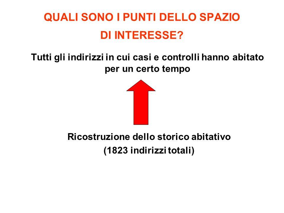 QUAL E LESPOSIZIONE DEI CASI (n=172) E DEI CONTROLLI (n=405).