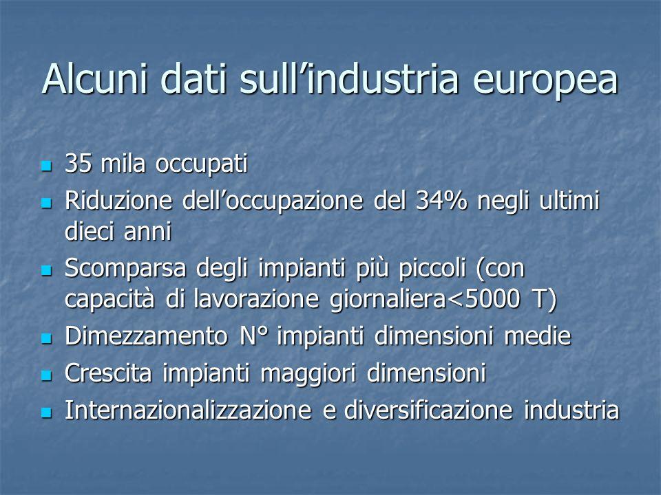 Alcuni dati sullindustria europea 35 mila occupati 35 mila occupati Riduzione delloccupazione del 34% negli ultimi dieci anni Riduzione delloccupazion