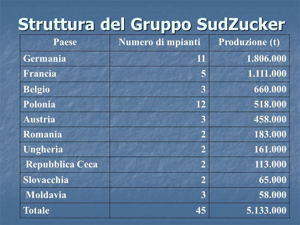 Struttura del Gruppo SudZucker PaeseNumero di mpiantiProduzione (t) Germania111.806.000 Francia51.111.000 Belgio3660.000 Polonia12518.000 Austria3458.