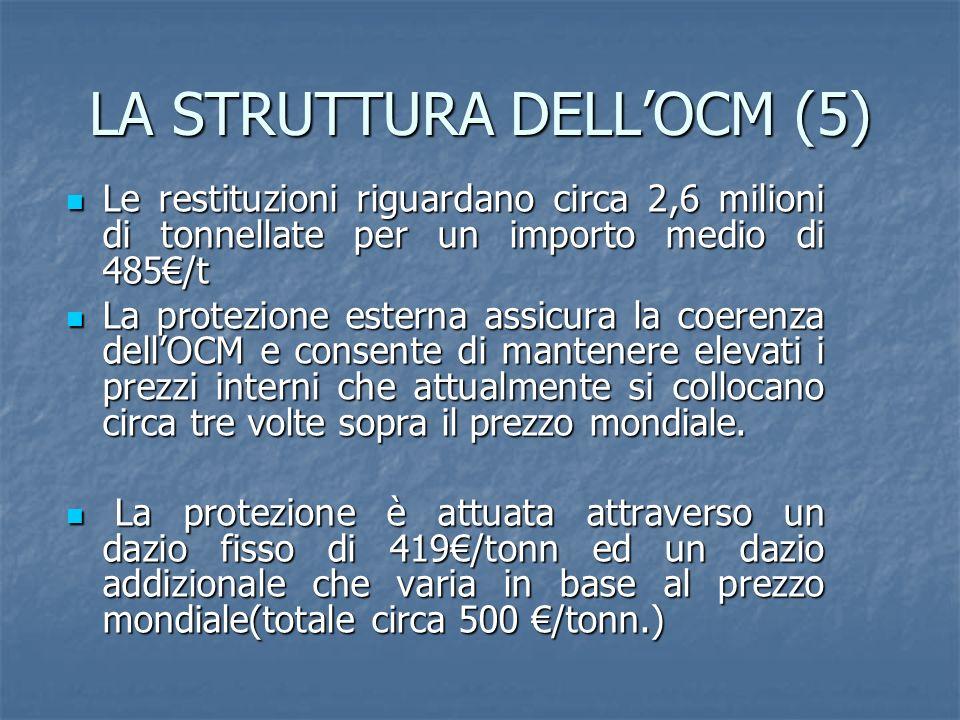 LA STRUTTURA DELLOCM (5) Le restituzioni riguardano circa 2,6 milioni di tonnellate per un importo medio di 485/t Le restituzioni riguardano circa 2,6