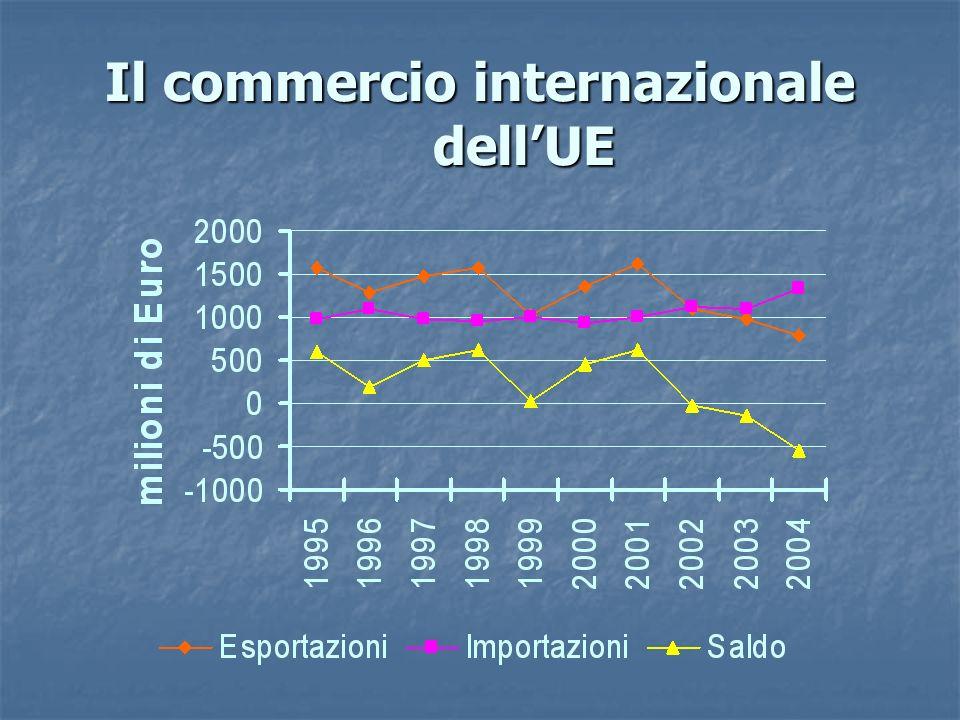 Il commercio internazionale dellUE