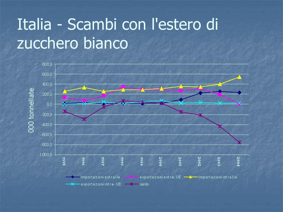 Italia - Scambi con l'estero di zucchero bianco