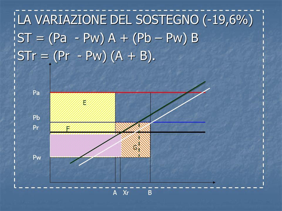 Pa Pb B Pr Pw A F G Xr E LA VARIAZIONE DEL SOSTEGNO (-19,6%) ST = (Pa - Pw) A + (Pb – Pw) B STr = (Pr - Pw) (A + B). F