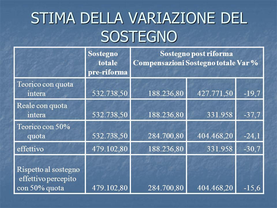 STIMA DELLA VARIAZIONE DEL SOSTEGNO Sostegno totale pre-riforma Sostegno post riforma Compensazioni Sostegno totale Var % Teorico con quota intera532.
