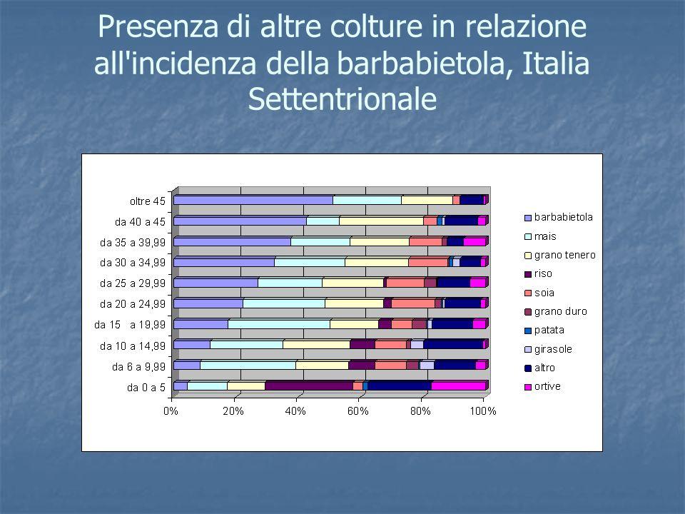 Presenza di altre colture in relazione all'incidenza della barbabietola, Italia Settentrionale
