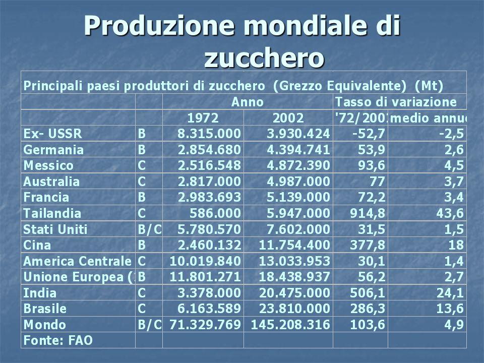 Produzione mondiale di zucchero
