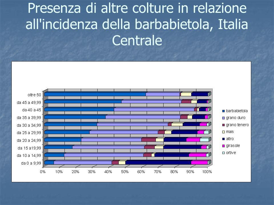 Presenza di altre colture in relazione all'incidenza della barbabietola, Italia Centrale