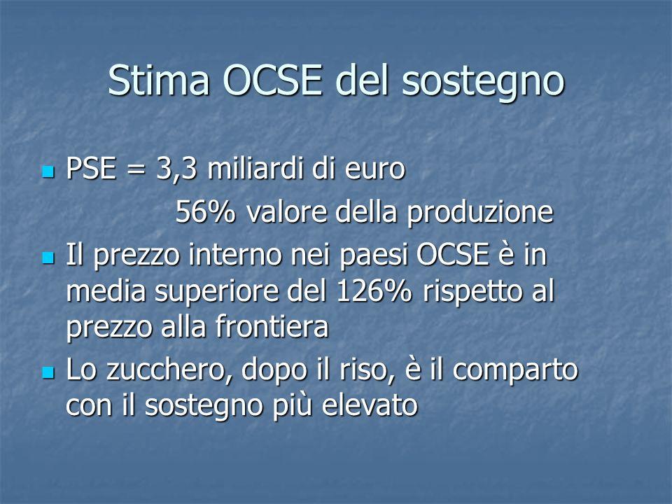 Stima OCSE del sostegno PSE = 3,3 miliardi di euro PSE = 3,3 miliardi di euro 56% valore della produzione Il prezzo interno nei paesi OCSE è in media