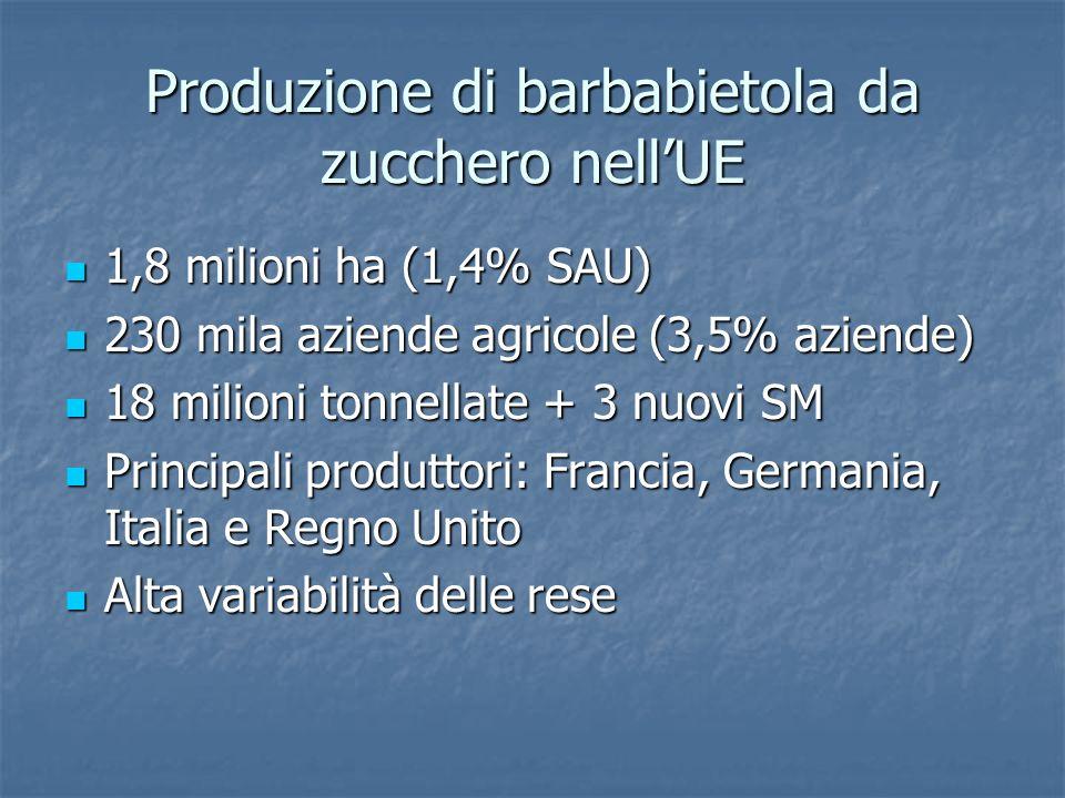 Produzione di barbabietola da zucchero nellUE 1,8 milioni ha (1,4% SAU) 1,8 milioni ha (1,4% SAU) 230 mila aziende agricole (3,5% aziende) 230 mila az