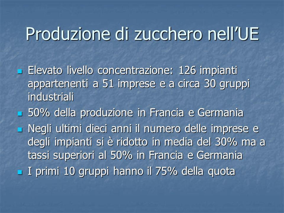 Produzione di zucchero nellUE Elevato livello concentrazione: 126 impianti appartenenti a 51 imprese e a circa 30 gruppi industriali Elevato livello c