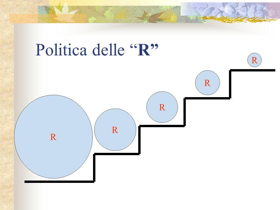 Politica delle R R R R R R