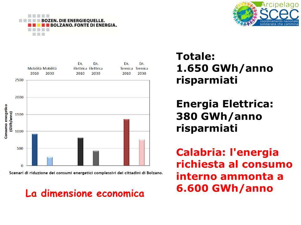 Totale: 1.650 GWh/anno risparmiati Energia Elettrica: 380 GWh/anno risparmiati Calabria: l energia richiesta al consumo interno ammonta a 6.600 GWh/anno La dimensione economica