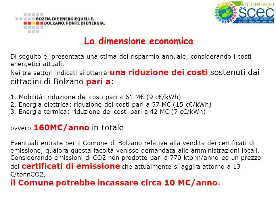 Di seguito è presentata una stima del risparmio annuale, considerando i costi energetici attuali.