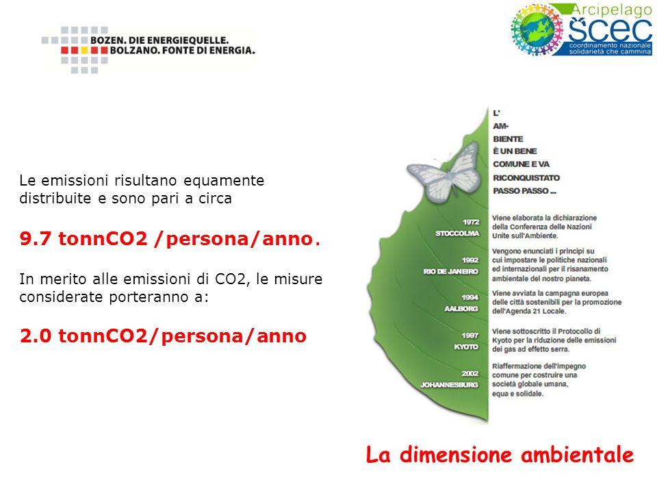 Le emissioni risultano equamente distribuite e sono pari a circa 9.7 tonnCO2 /persona/anno. In merito alle emissioni di CO2, le misure considerate por