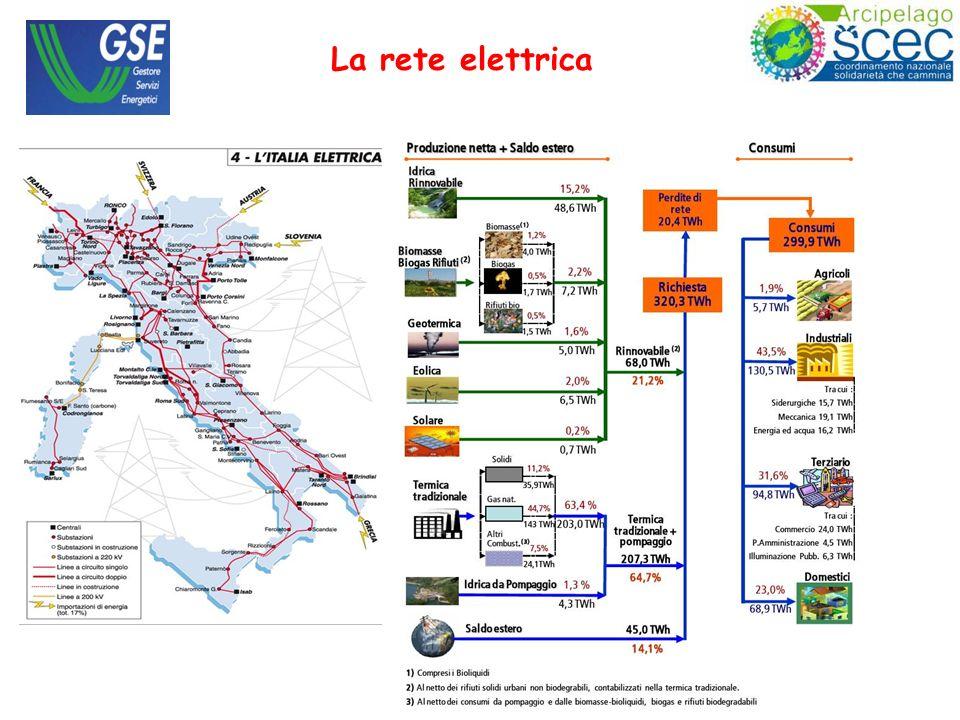 La rete elettrica