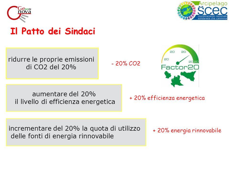 Il Patto dei Sindaci ridurre le proprie emissioni di CO2 del 20% aumentare del 20% il livello di efficienza energetica incrementare del 20% la quota di utilizzo delle fonti di energia rinnovabile - 20% CO2 + 20% efficienza energetica + 20% energia rinnovabile