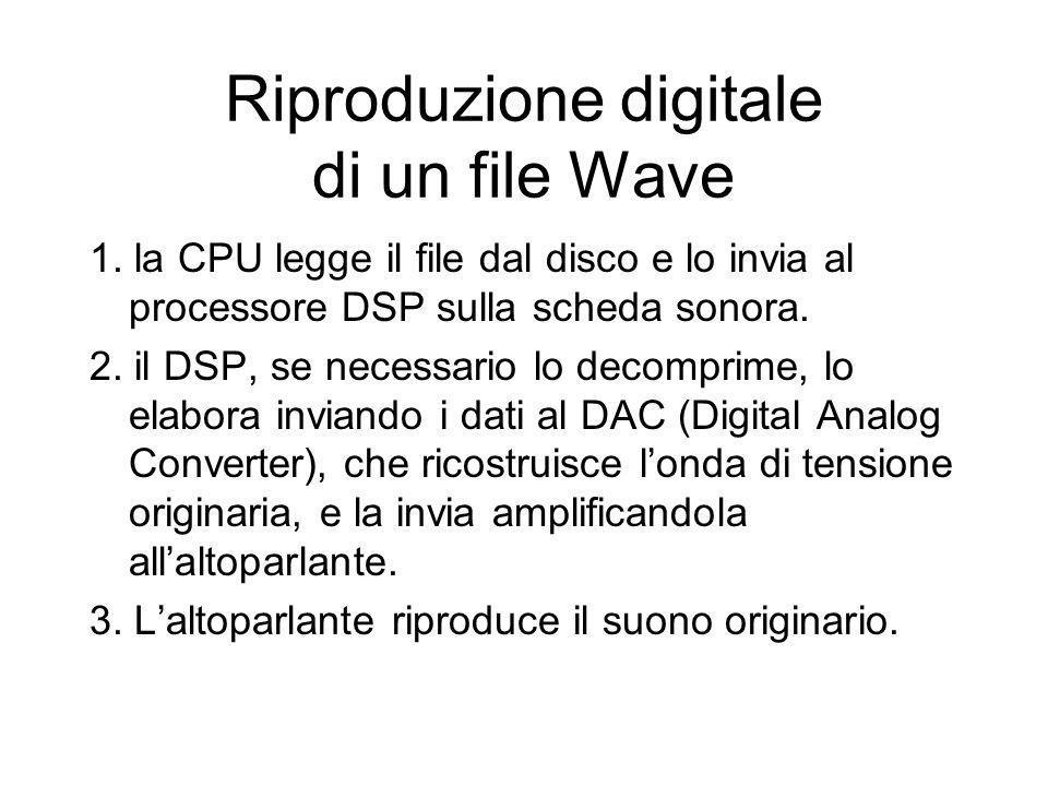 Riproduzione digitale di un file Wave 1. la CPU legge il file dal disco e lo invia al processore DSP sulla scheda sonora. 2. il DSP, se necessario lo