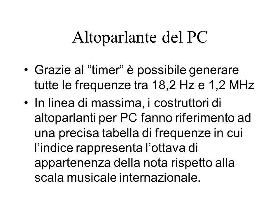 Altoparlante del PC Grazie al timer è possibile generare tutte le frequenze tra 18,2 Hz e 1,2 MHz In linea di massima, i costruttori di altoparlanti p