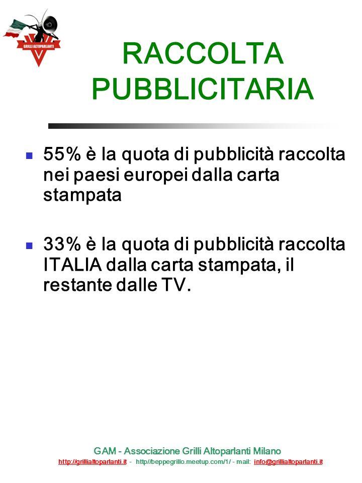RACCOLTA PUBBLICITARIA 55% è la quota di pubblicità raccolta nei paesi europei dalla carta stampata 33% è la quota di pubblicità raccolta ITALIA dalla carta stampata, il restante dalle TV.