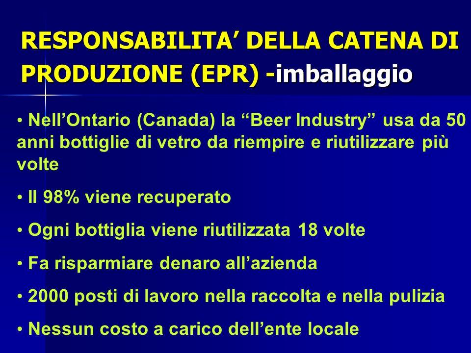 RESPONSABILITA DELLA CATENA DI PRODUZIONE (EPR) -imballaggio NellOntario (Canada) la Beer Industry usa da 50 anni bottiglie di vetro da riempire e riu