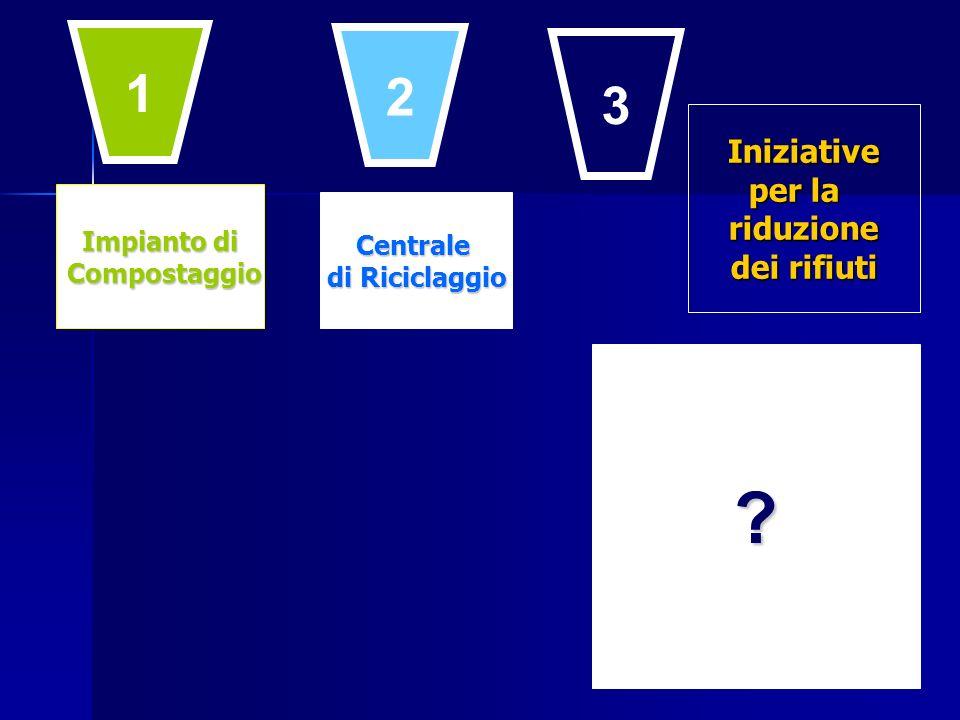 Impianto di Compostaggio Compostaggio Centrale di Riciclaggio ? 1 2 3 Iniziative per la riduzione dei rifiuti