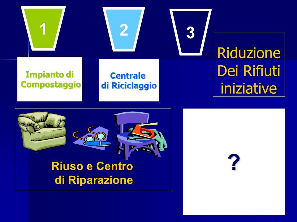 Impianto di Compostaggio Compostaggio Centrale di Riciclaggio ? Riuso e Centro di Riparazione 1 2 3 Riduzione Dei Rifiuti iniziative