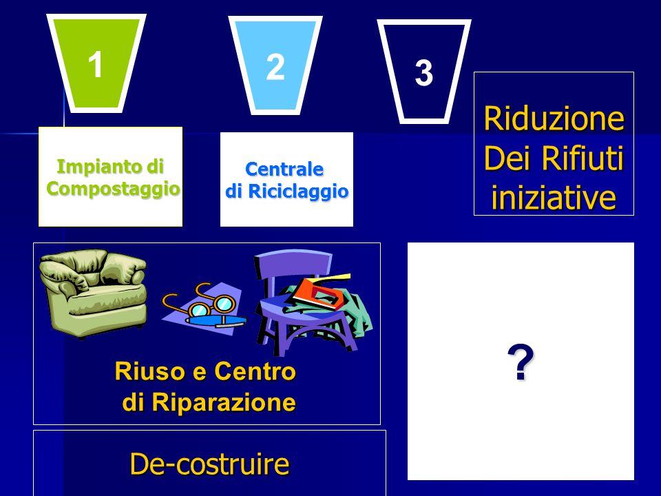 Impianto di Compostaggio Compostaggio Centrale di Riciclaggio ? Riuso e Centro di Riparazione 1 2 3 De-costruire Riduzione Dei Rifiuti iniziative