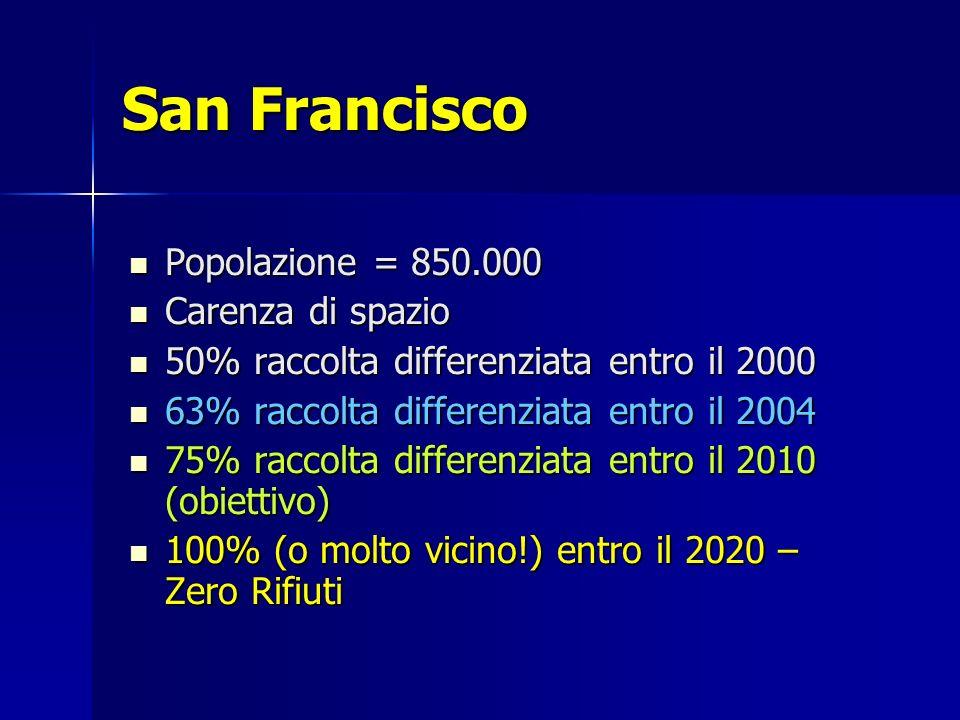 San Francisco Popolazione = 850.000 Popolazione = 850.000 Carenza di spazio Carenza di spazio 50% raccolta differenziata entro il 2000 50% raccolta differenziata entro il 2000 63% raccolta differenziata entro il 2004 63% raccolta differenziata entro il 2004 75% raccolta differenziata entro il 2010 (obiettivo) 75% raccolta differenziata entro il 2010 (obiettivo) 100% (o molto vicino!) entro il 2020 – Zero Rifiuti 100% (o molto vicino!) entro il 2020 – Zero Rifiuti