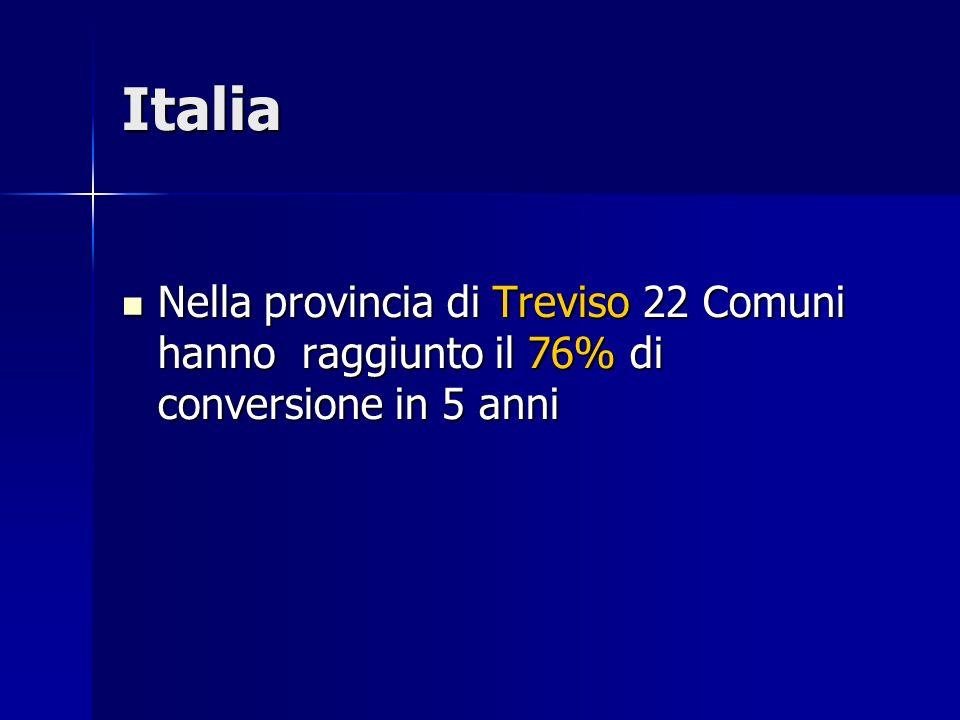 Italia Nella provincia di Treviso 22 Comuni hanno raggiunto il 76% di conversione in 5 anni Nella provincia di Treviso 22 Comuni hanno raggiunto il 76