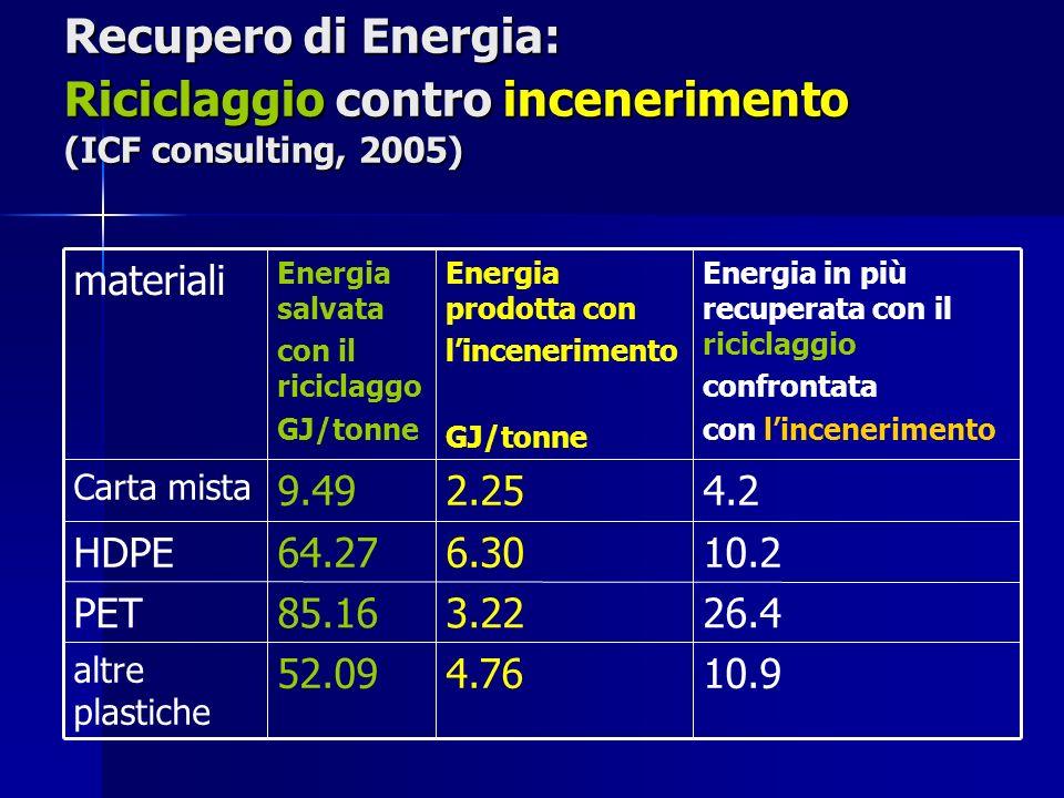 Recupero di Energia: Riciclaggio contro incenerimento (ICF consulting, 2005) 10.94.7652.09 altre plastiche 26.43.2285.16PET 10.26.3064.27HDPE 4.22.259.49 Carta mista Energia in più recuperata con il riciclaggio confrontata con lincenerimento Energia prodotta con lincenerimento GJ/tonne Energia salvata con il riciclaggo GJ/tonne materiali