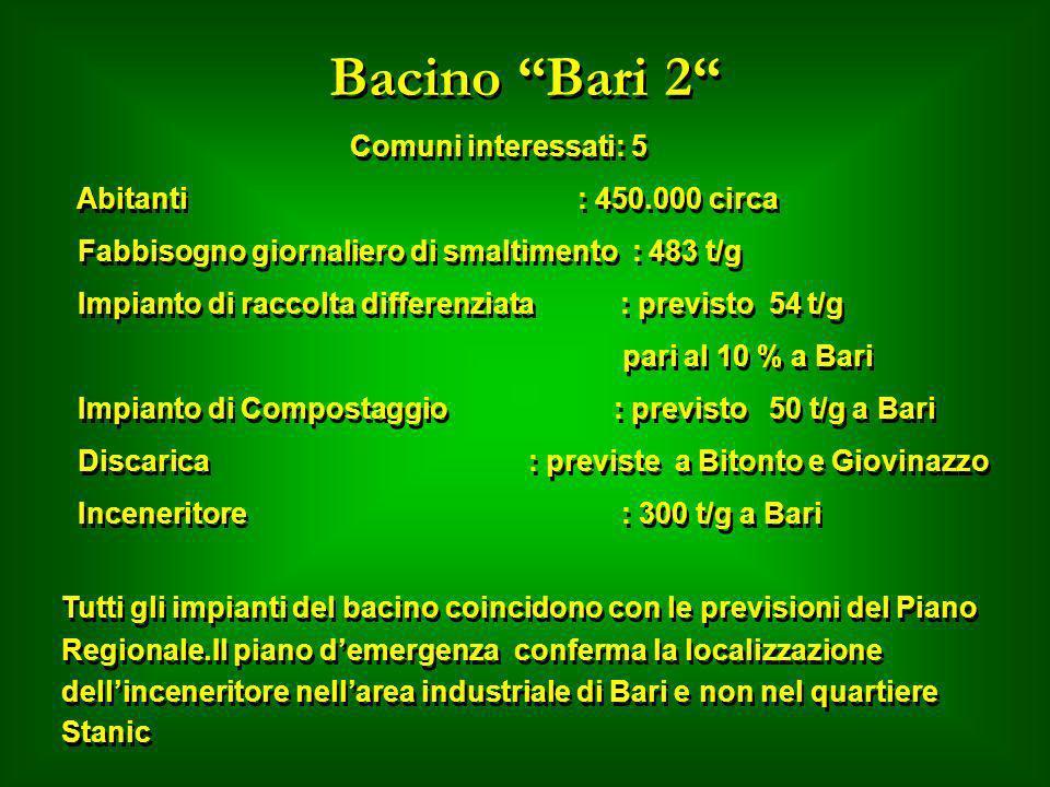 Bacino Bari 2 Comuni interessati: 5 Abitanti : 450.000 circa Fabbisogno giornaliero di smaltimento : 483 t/g Impianto di raccolta differenziata : prev