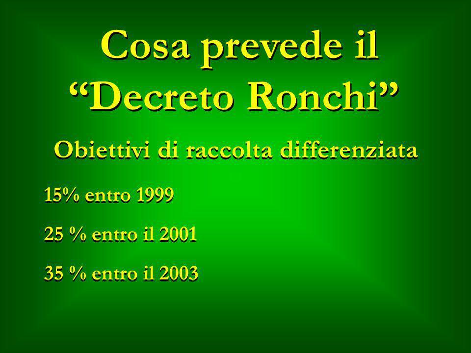 Cosa prevede il Decreto Ronchi 15% entro 1999 25 % entro il 2001 35 % entro il 2003 Obiettivi di raccolta differenziata