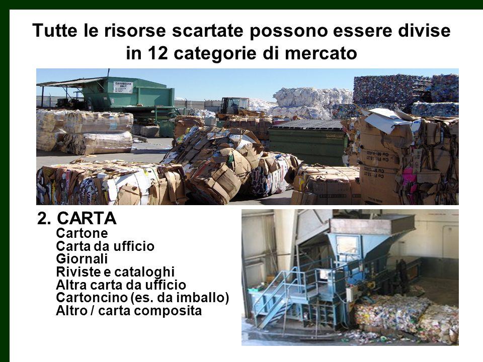 Tutte le risorse scartate possono essere divise in 12 categorie di mercato 1.