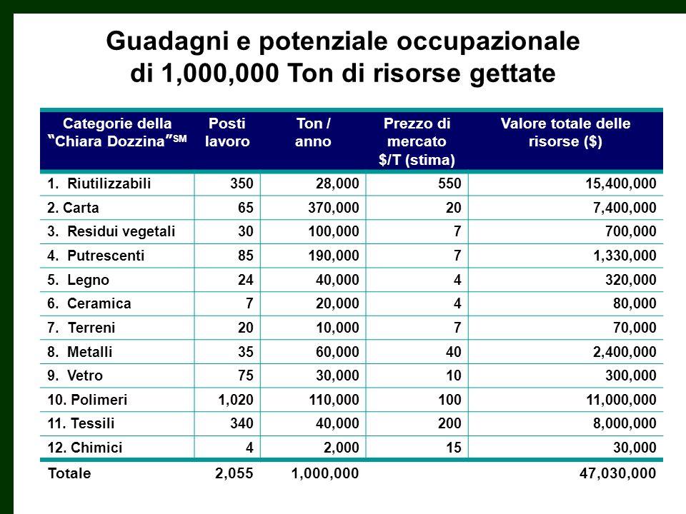Guadagni e potenziale occupazionale di 1,000,000 Ton di risorse gettate Categorie della Chiara Dozzina SM Posti lavoro Ton / anno Prezzo di mercato $/T (stima) Valore totale delle risorse ($) 1.