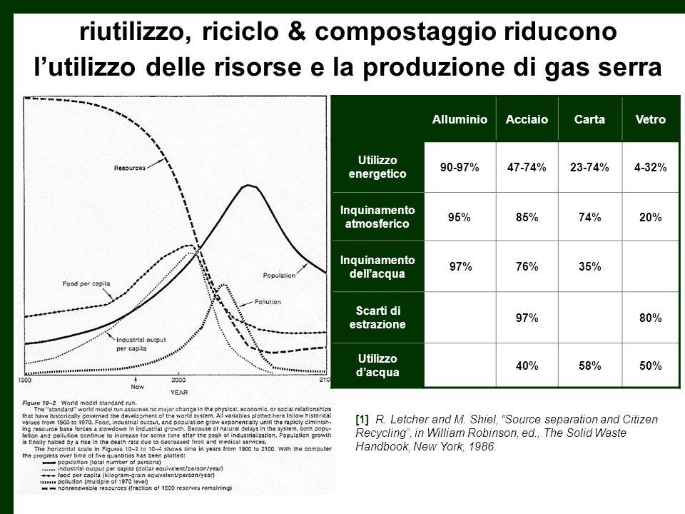 riutilizzo, riciclo & compostaggio riducono lutilizzo delle risorse e la produzione di gas serra AlluminioAcciaioCartaVetro Utilizzo energetico 90-97%47-74%23-74%4-32% Inquinamento atmosferico 95%85%74%20% Inquinamento dellacqua 97%76%35% Scarti di estrazione 97%80% Utilizzo dacqua 40%58%50% [1] R.