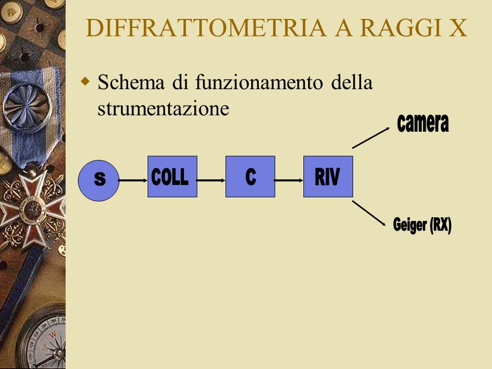 DIFFRATTOMETRIA A RAGGI X Schema di funzionamento della strumentazione
