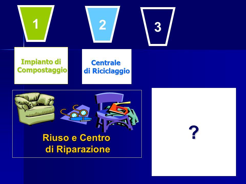 Impianto di Compostaggio Compostaggio Centrale di Riciclaggio ? Riuso e Centro di Riparazione 1 2 3