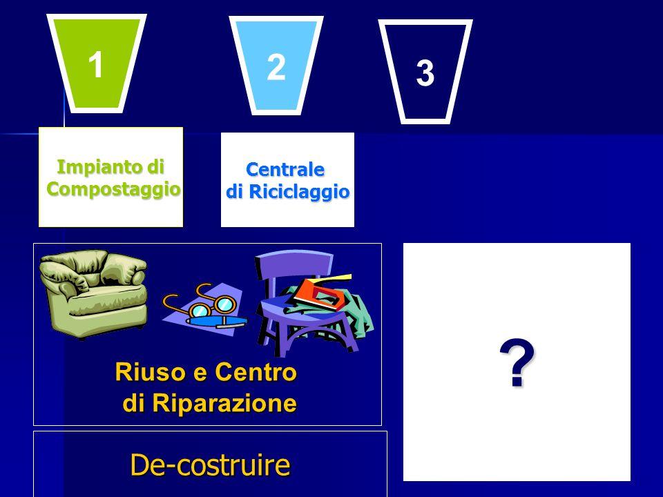Impianto di Compostaggio Compostaggio Centrale di Riciclaggio ? Riuso e Centro di Riparazione 1 2 3 De-costruire