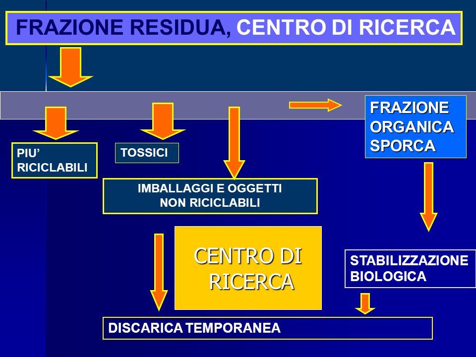 TOSSICI IMBALLAGGI E OGGETTI NON RICICLABILI FRAZIONE RESIDUA, CENTRO DI RICERCA PIU RICICLABILI FRAZIONEORGANICASPORCA DISCARICA TEMPORANEA STABILIZZAZIONE BIOLOGICA CENTRO DI RICERCA RICERCA