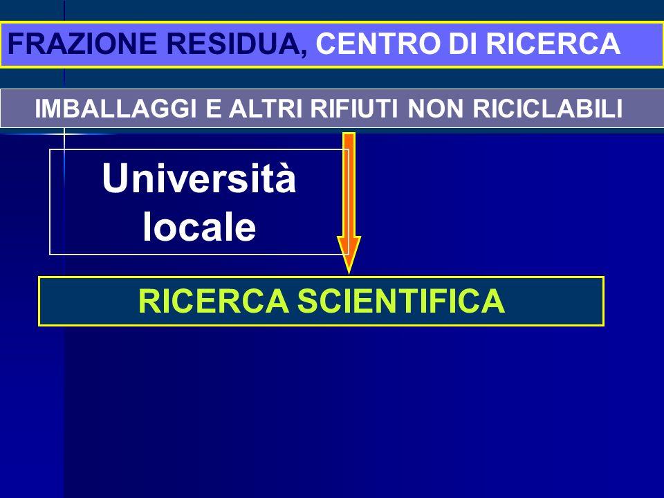IMBALLAGGI E ALTRI RIFIUTI NON RICICLABILI RICERCA SCIENTIFICA FRAZIONE RESIDUA, CENTRO DI RICERCA Università locale