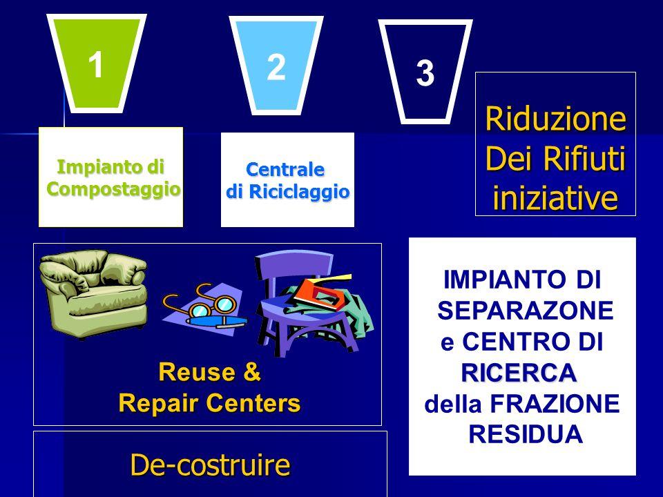 Impianto di Compostaggio Compostaggio Centrale di Riciclaggio IMPIANTO DI SEPARAZONE e CENTRO DIRICERCA della FRAZIONE RESIDUA Reuse & Repair Centers 1 2 3 De-costruire Riduzione Dei Rifiuti iniziative