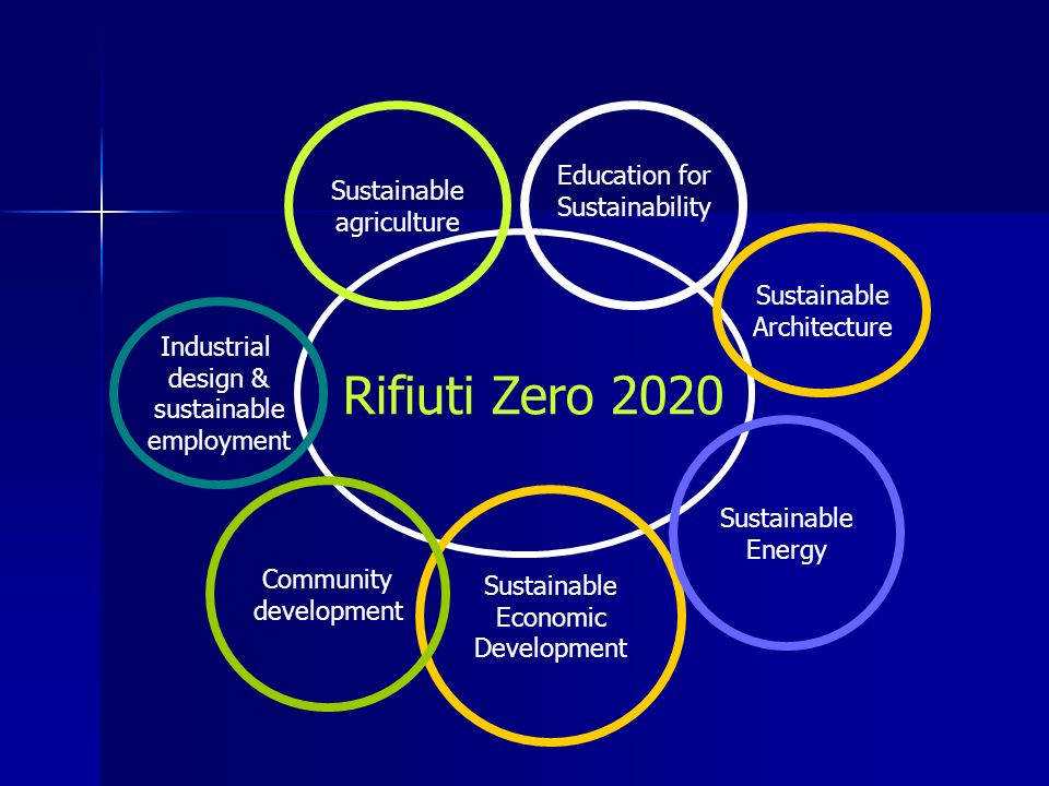 Rifiuti Zero 2020 Education for Sustainability Sustainable Economic Development Sustainable agriculture Community development Sustainable Energy Industrial design & sustainable employment Sustainable Architecture