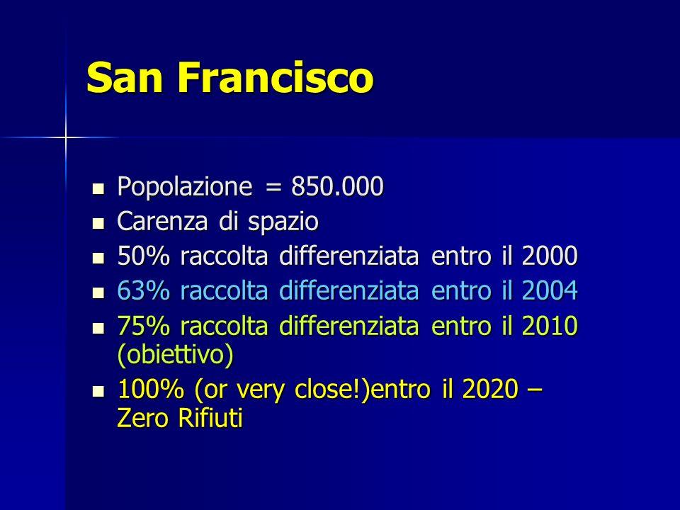 San Francisco Popolazione = 850.000 Popolazione = 850.000 Carenza di spazio Carenza di spazio 50% raccolta differenziata entro il 2000 50% raccolta differenziata entro il 2000 63% raccolta differenziata entro il 2004 63% raccolta differenziata entro il 2004 75% raccolta differenziata entro il 2010 (obiettivo) 75% raccolta differenziata entro il 2010 (obiettivo) 100% (or very close!)entro il 2020 – Zero Rifiuti 100% (or very close!)entro il 2020 – Zero Rifiuti