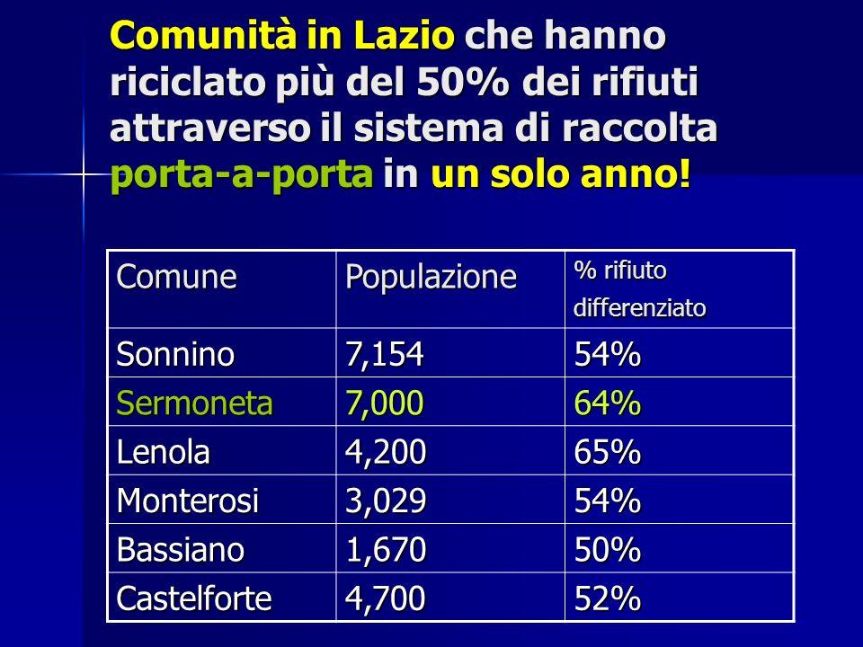 Comunità in Lazio che hanno riciclato più del 50% dei rifiuti attraverso il sistema di raccolta porta-a-porta in un solo anno! ComunePopulazione % rif