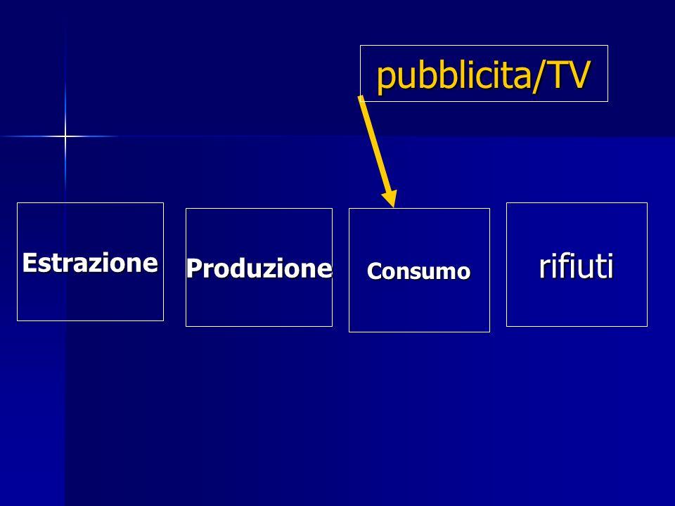 Estrazione Estrazione ProduzioneConsumo rifiuti pubblicita/TV