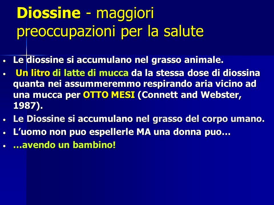 Diossine - maggiori preoccupazioni per la salute Le diossine si accumulano nel grasso animale. Le diossine si accumulano nel grasso animale. Un litro