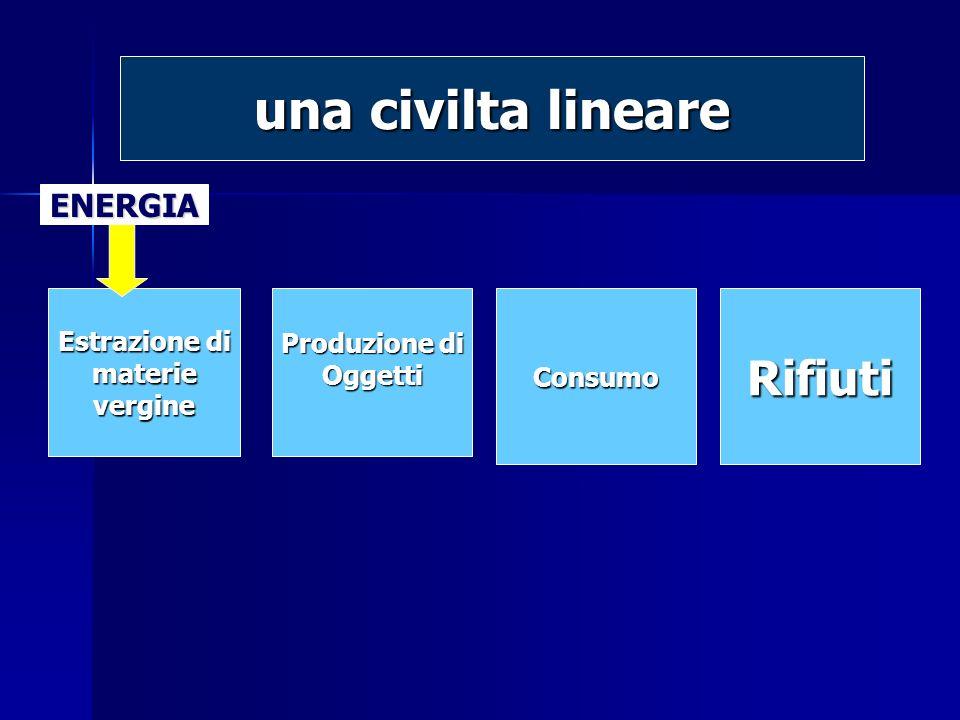 Estrazione di materievergine Produzione di OggettiConsumoRifiuti ENERGIA una civilta lineare