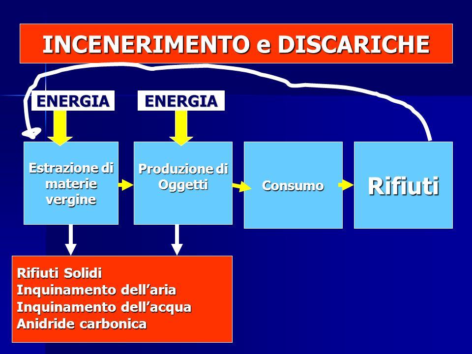Estrazione di materievergine Produzione di OggettiConsumoRifiuti Rifiuti Solidi Inquinamento dellaria Inquinamento dellacqua Anidride carbonica ENERGIAENERGIA INCENERIMENTO e DISCARICHE