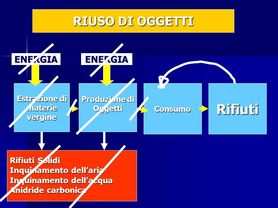 Estrazione di materievergine Produzione di OggettiConsumoRifiuti Rifiuti Solidi Inquinamento dellaria Inquinamento dellacqua Anidride carbonica ENERGIAENERGIA RIUSO DI OGGETTI